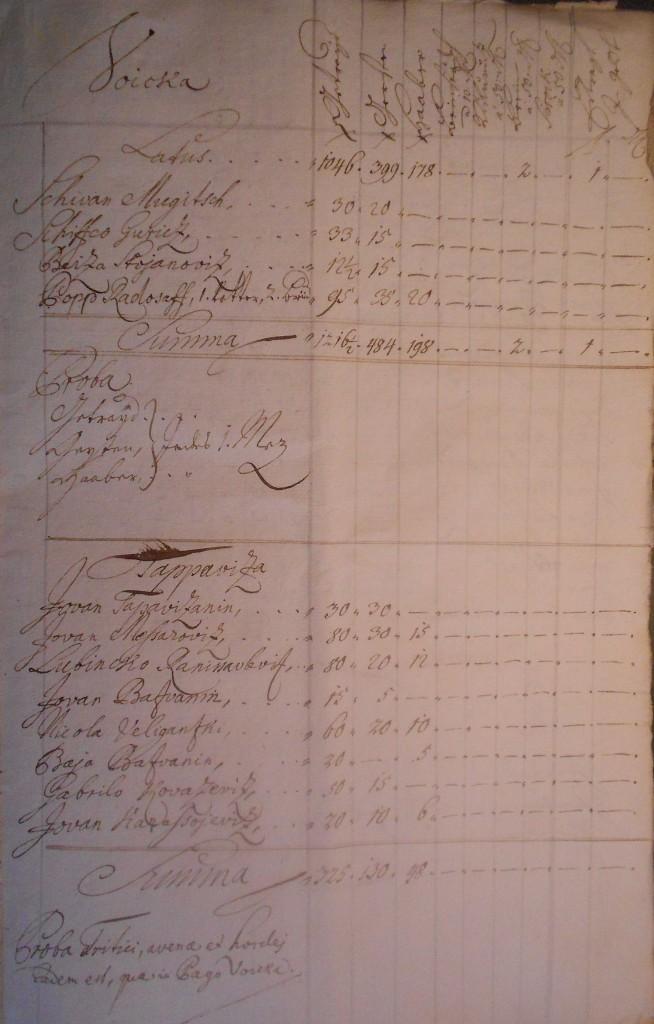 Slika br. 5: Popis Vojke i Tapavice 1725.godine, Hrvatski arhiv